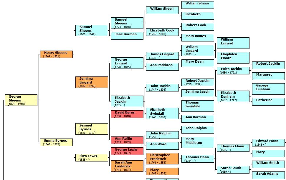 Sheens chart